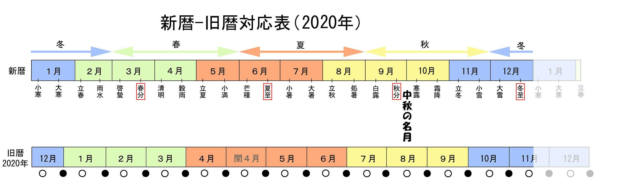 10月1日は中秋の名月:達人に訊け!:中日新聞Web