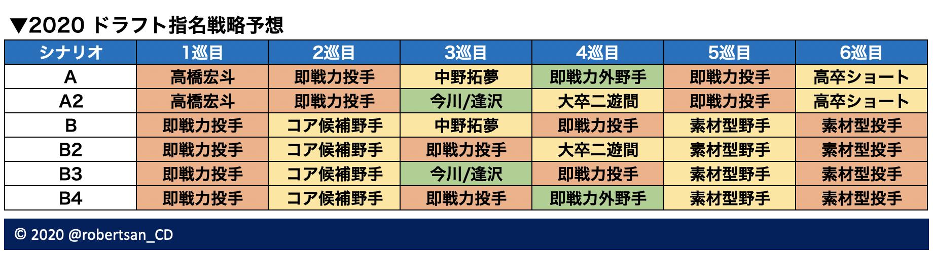 2020 ドラフト 2020年度新人選手選択会議 (日本プロ野球)